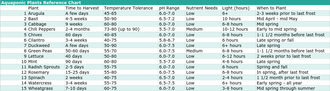 Chart Reference for Best Plants for Aquaponics