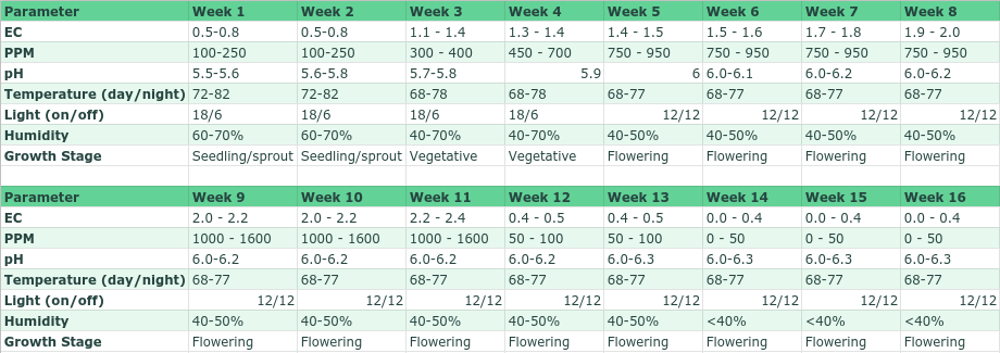 Cannabis Grow Guide Reference Chart