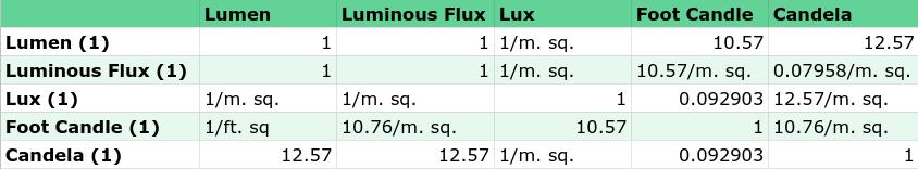 Lux levels and measurement conversion